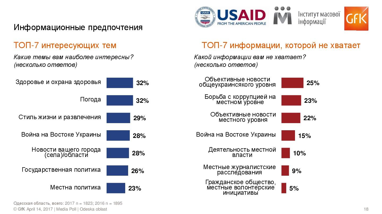 Media-Poll_w2_Odeska_RUS-018 Медиаэксперты рассказали какой процент жителей Измаила продолжает смотреть российские телеканалы
