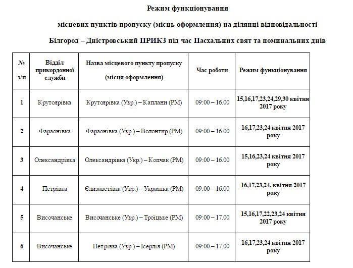 В Белгород-Днестровском погранотряде рассказали о режиме работы пунктов пропуска на Пасху