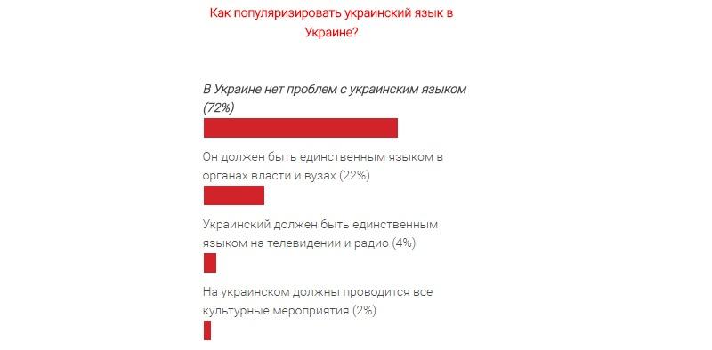 """opros-ukr.yazyk Читатели Бессарабии INFORM ответили на вопрос: """"Как популяризировать украинский язык в Украине"""""""
