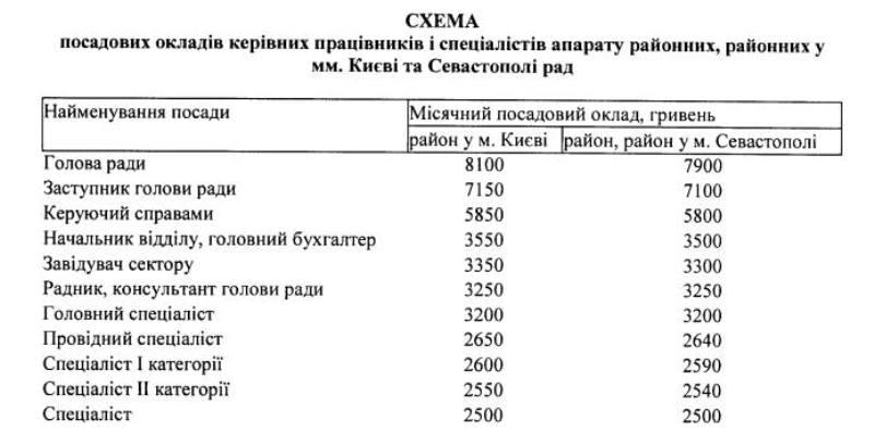 18664515_1306924176029924_8417091963335537682_n Кабмин решил повысить зарплаты мэрам и председателям сельсоветов