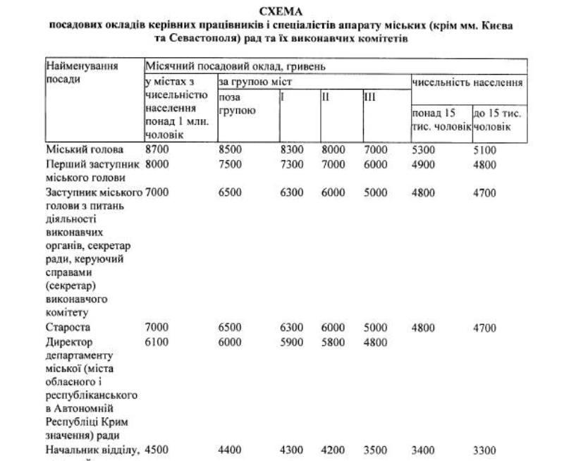 18671168_1306924189363256_3977030503725596928_n Кабмин решил повысить зарплаты мэрам и председателям сельсоветов