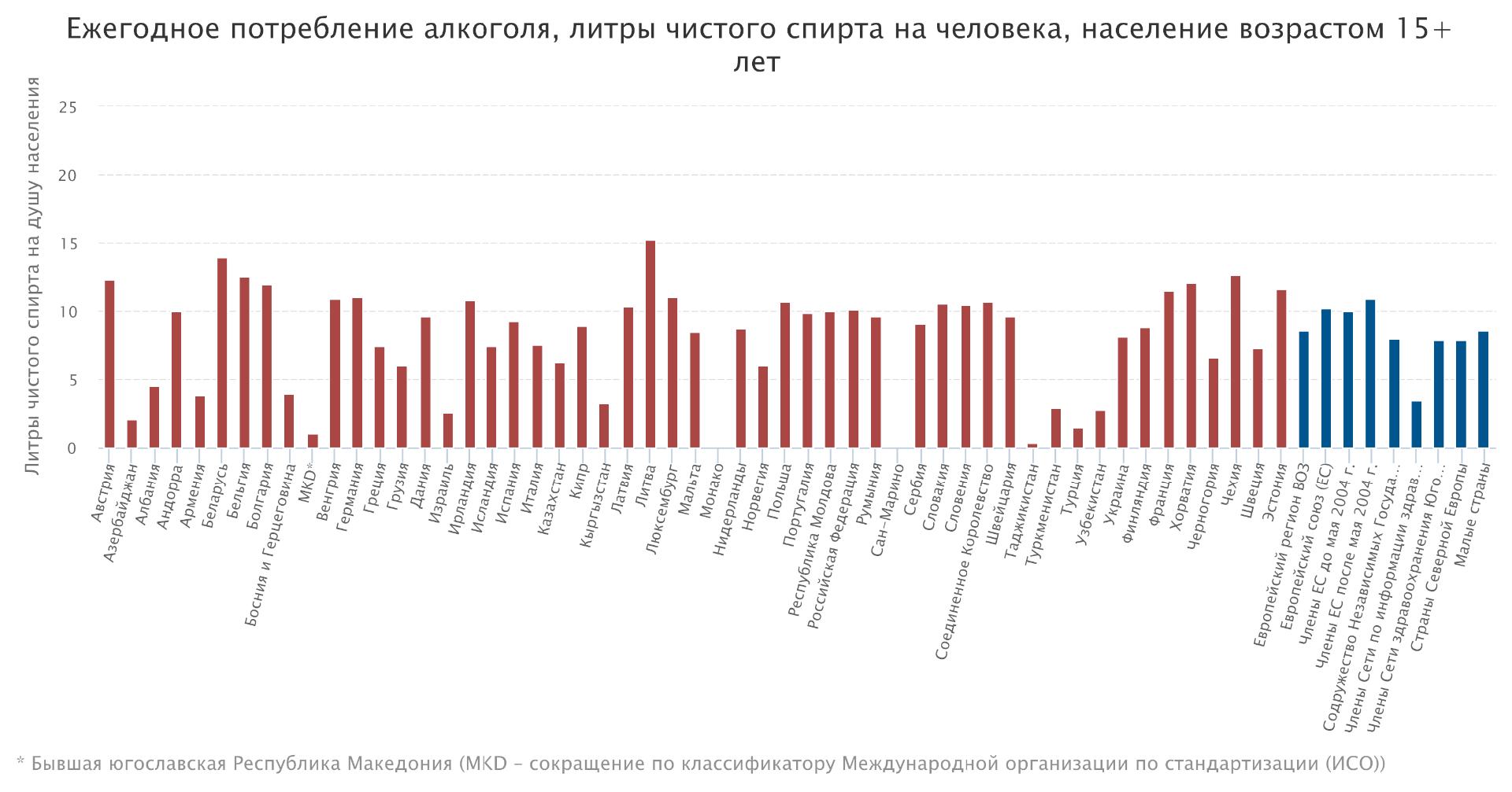ezhegodnoe-potreblenie-alkogolya-litryi-chistogo-spirta-na-cheloveka-naselenie-vozrastom-1 В ВОЗ назвали самые пьющие страны в мире