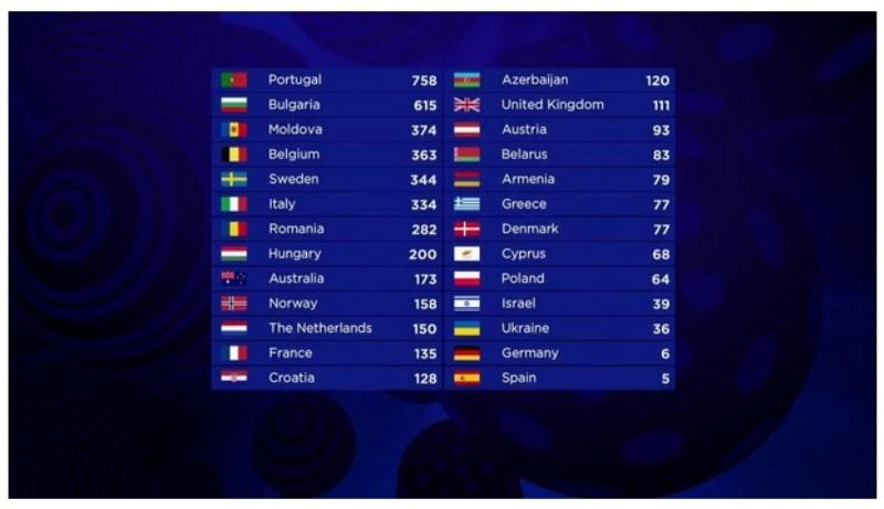 Евровидение 2017: результаты голосования финала – таблица