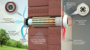scheme-for-site_RU-300x168 Системы вентиляции ПРАНА: дышите глубже!