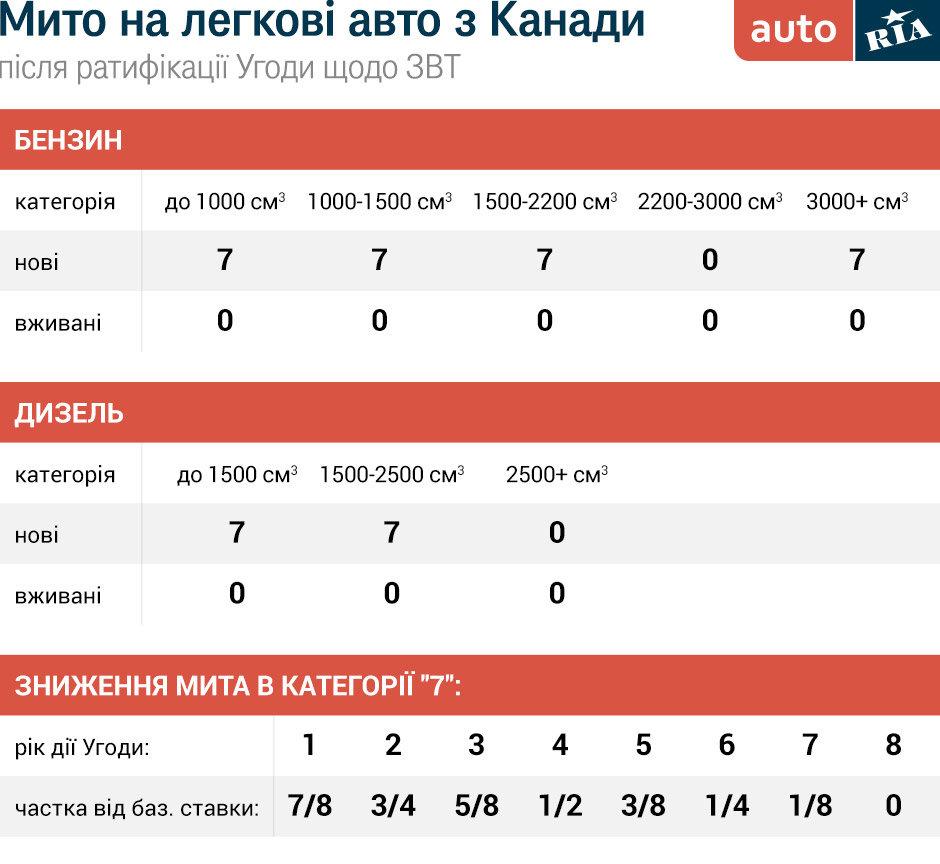 90344 С августа из Канады в Украину автомобили с пробегом можно будет ввозить с нулевой пошлиной