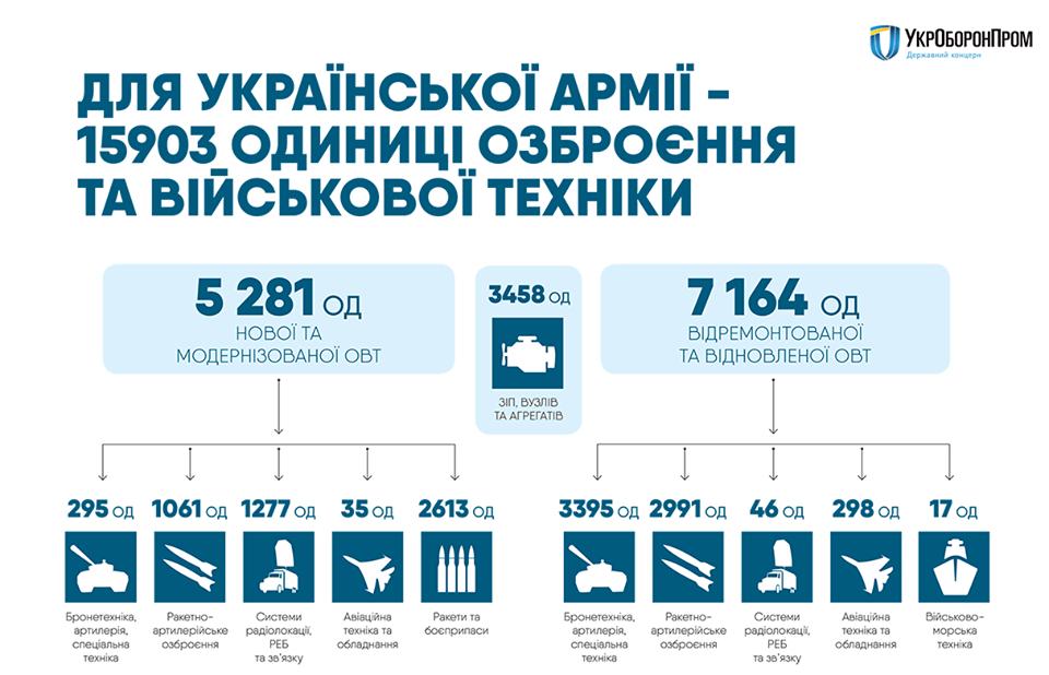 20664816_1077208779080180_5190061783982706851_n Украинская армия за три года получила 16 тысяч единиц вооружения и военной техники