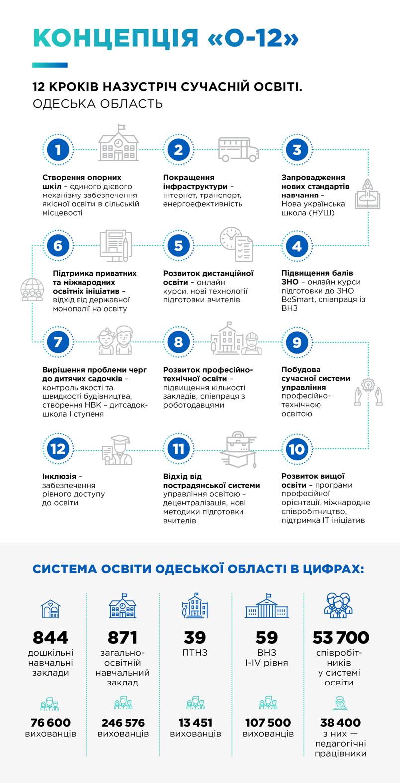 Глава Одесской ОГА представил проект подготовки учителей «нового поколения»