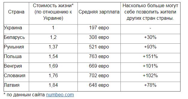 Цены на украинские продукты догоняют европейские