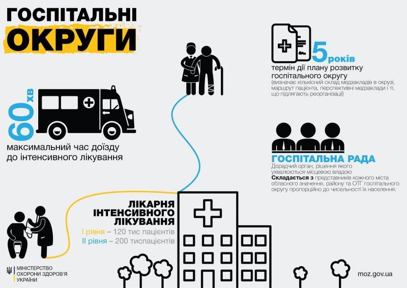 В Одесской области будут функционировать 9 госпитальных округов