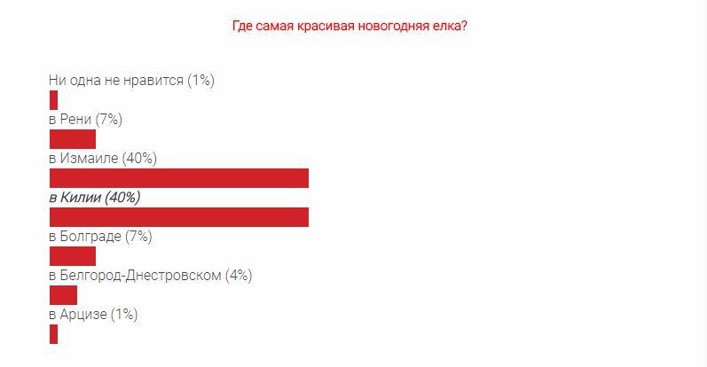 Лучшая ёлка Бессарабии - в лидерах новогодней гонки сразу два города (результаты опроса)