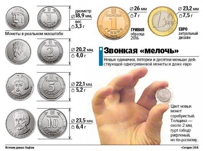 В НБУ показали, как будут выглядеть новые монеты, которые заменят купюры