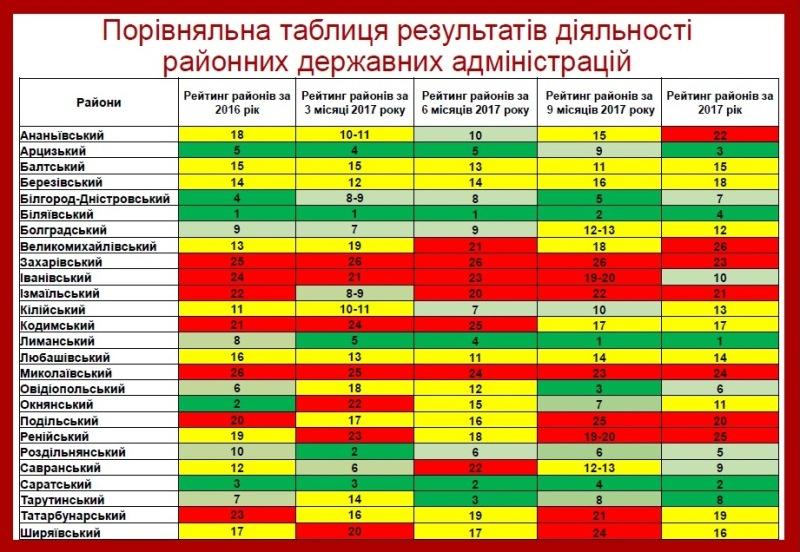 Сразу две райгосадминистрации Бессарабии вошли в региональный ТОП-5
