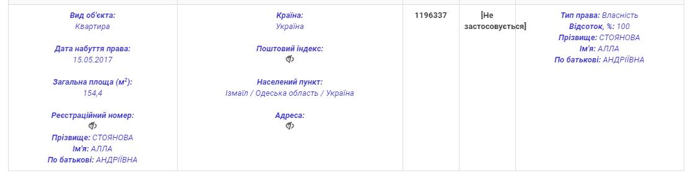 Депутат Одесского облсовета от Измаильского р-на Алла Стоянова зарабатывает десятки тысяч гривен, а тратит миллионы