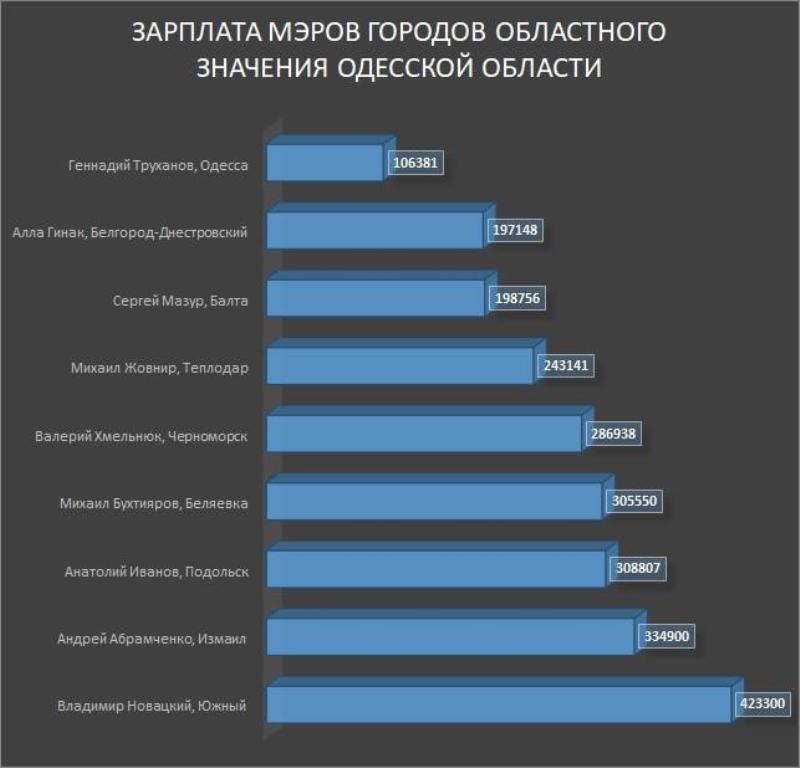 ТОП-зарплат мэров городов областного значения Одесского региона: в лидерах Южный и Измаил