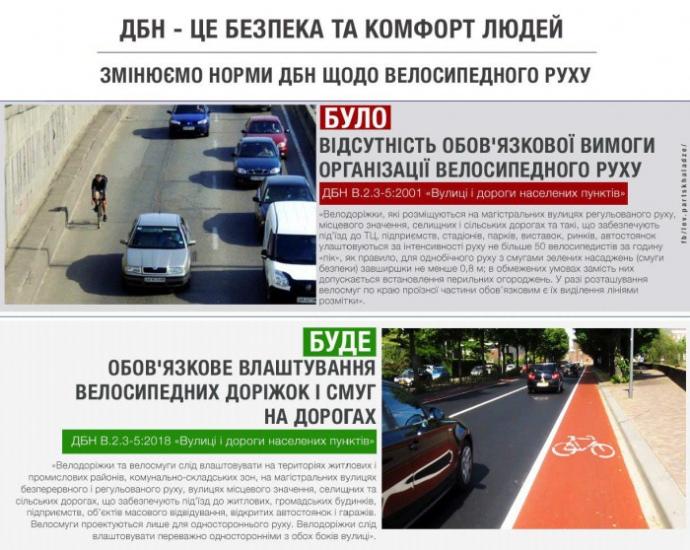 На украинских дорогах станут обязательными велодорожки