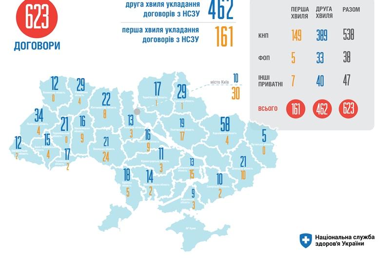 """В Украине половина медучреждений """"первички"""" перешли на новое финансирование - МОЗ"""