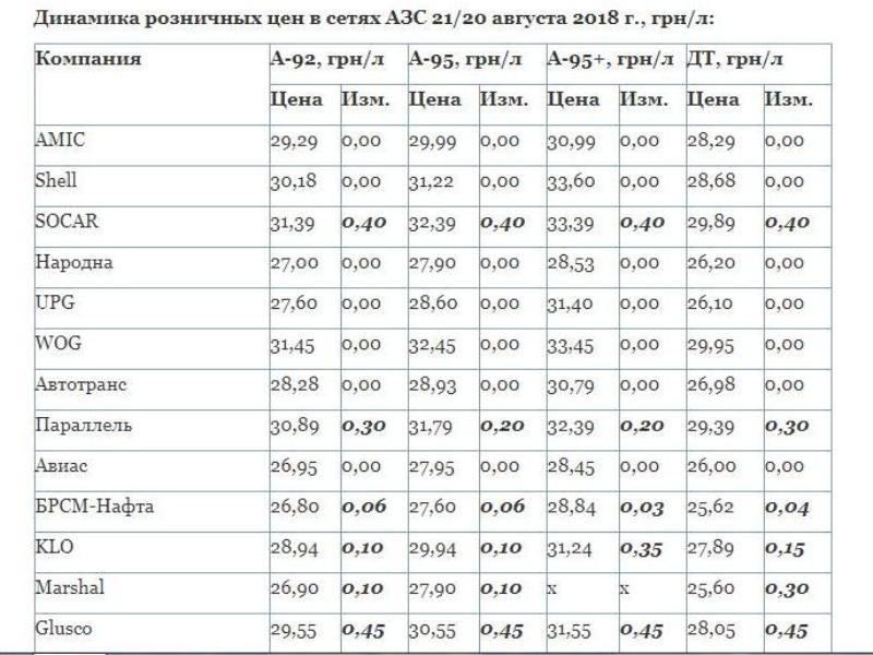 Украинские АЗС вновь подняли цены на топливо: таблица новых и старых цен по всем заправкам