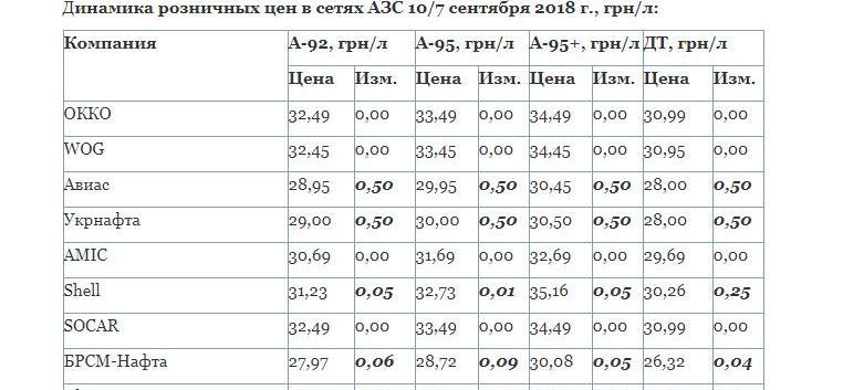 Украинские АЗС вновь подняли цены на топливо - 50 копеек за литр