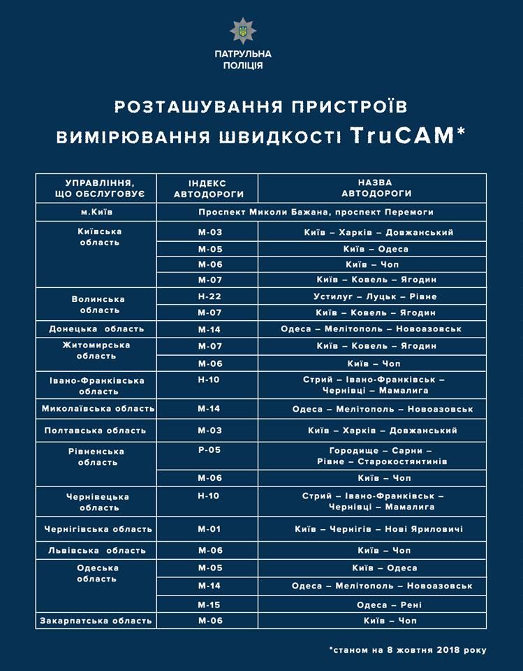 Возвращение радаров: трасса Одесса-Рени - в списке дорог, где в пилотном режиме будут использовать радары TruCam
