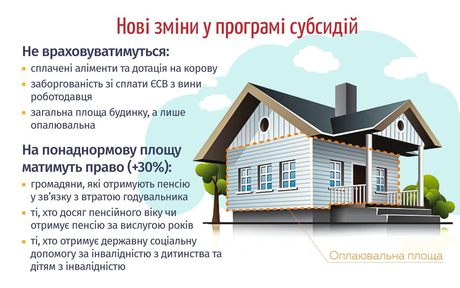 Новости Правительства: 7 основных изменений в программе жилищных субсидий