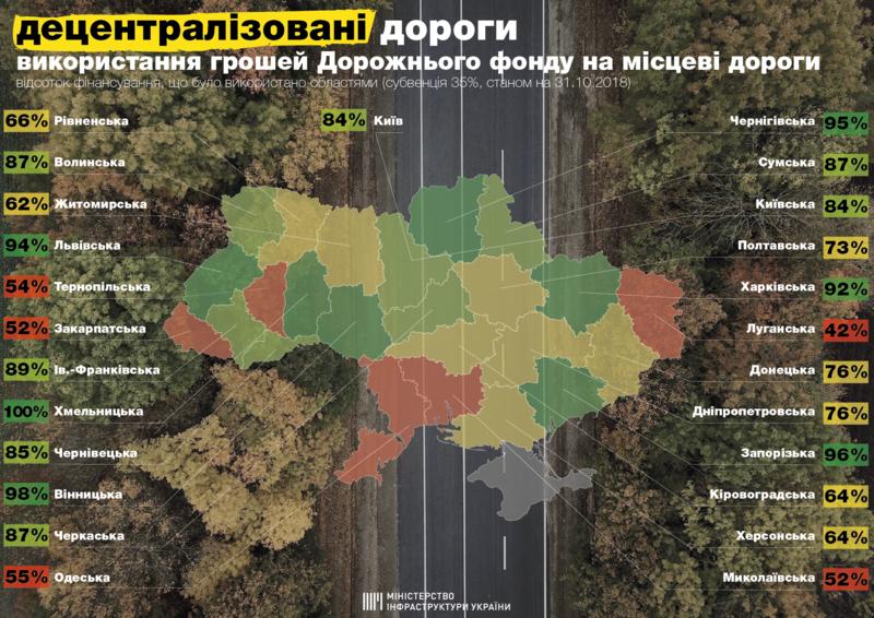 Одесская область на дороги местного значения потратила только половину Дорожного фонда