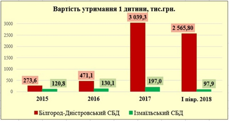 Ревизия в Белгород-Днестровском доме ребенка: бездумное содержание 144 работников при одном ребенке