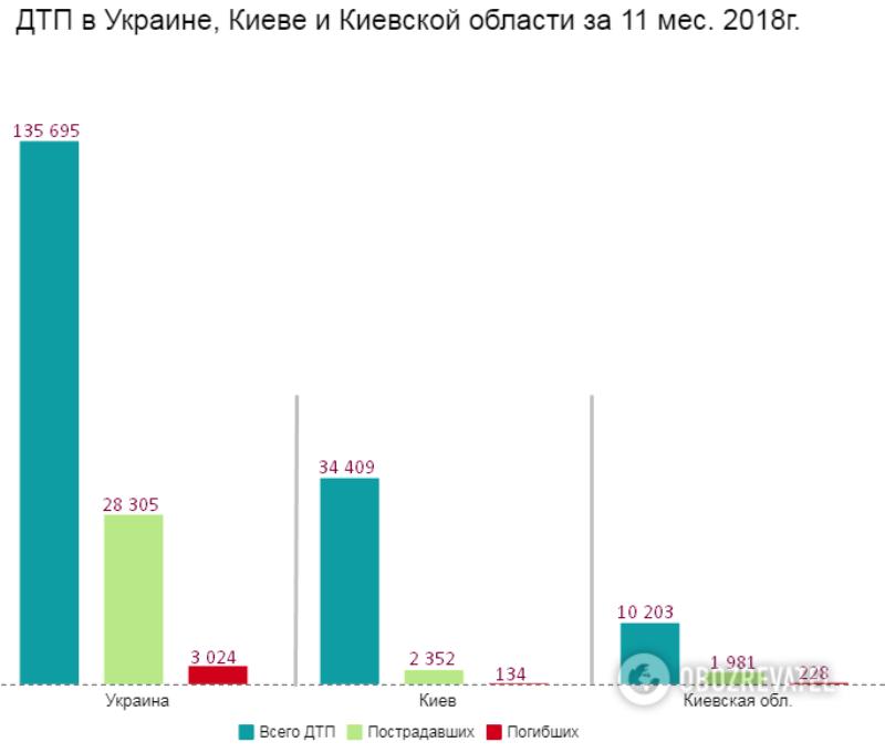 Смертность на дорогах Украины: озвучено кровавую статистику за 2018 год