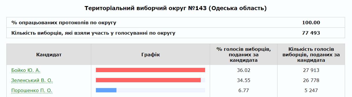 Как прошли выборы президента Украины в Бессарабии. Итоги и выводы