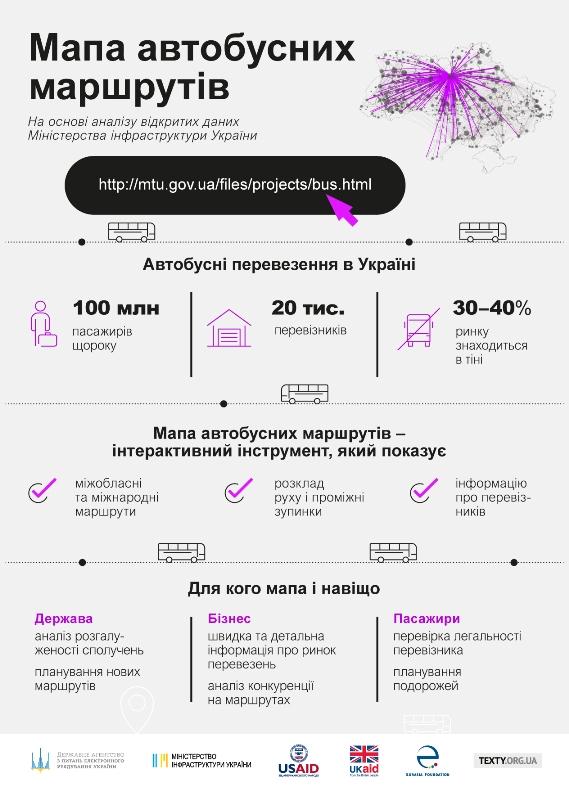 В Украине запустили интерактивную карту автобусных маршрутов областного и международного значения