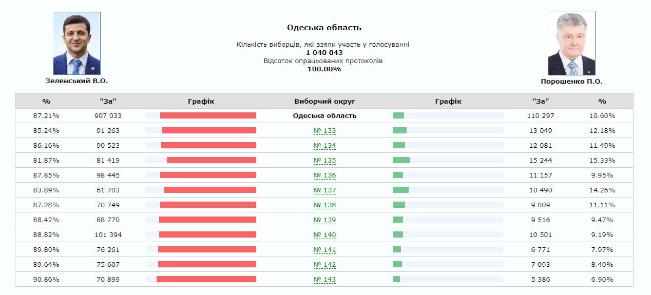 ЦИК обработал 100% протоколов. За Зеленского проголосовало рекордное количество украинцев