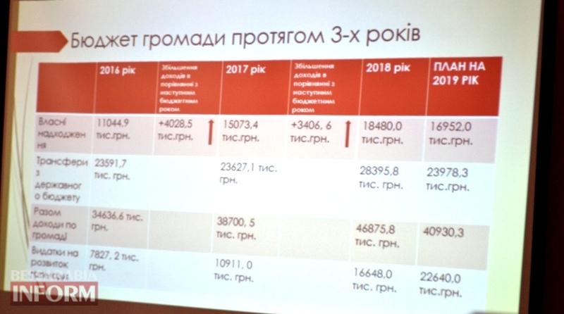 Три шага успеха Маразлиевской ОТГ: Александр Чумак рассказал о тернистом пути становления громады