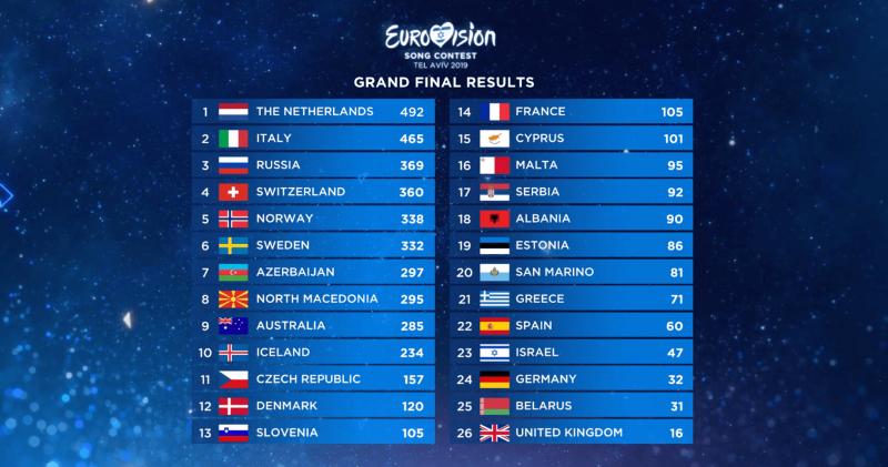 Представитель Нидерландов стал победителем Евровидения