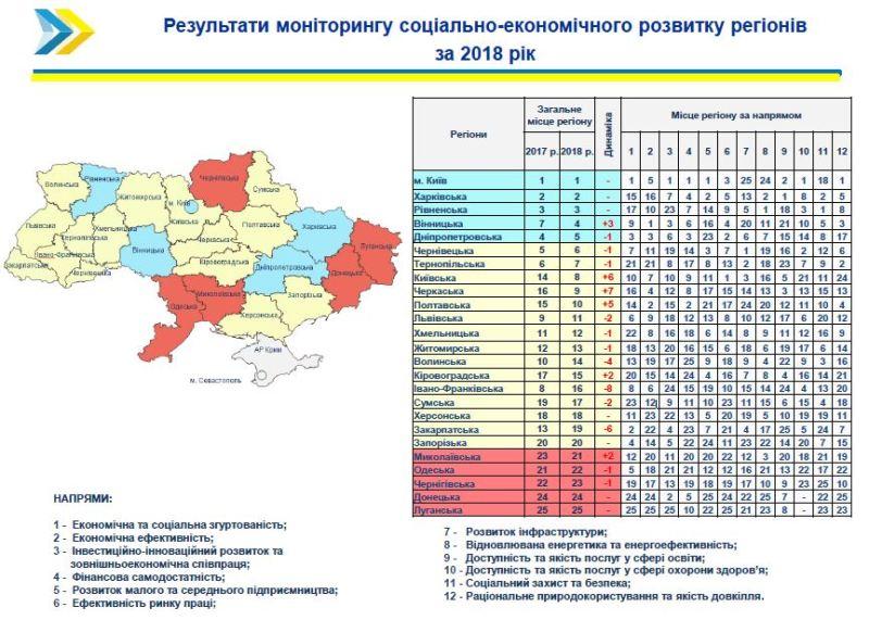 Одесская область среди отстающих по социально-экономическому развитию в 2019 году