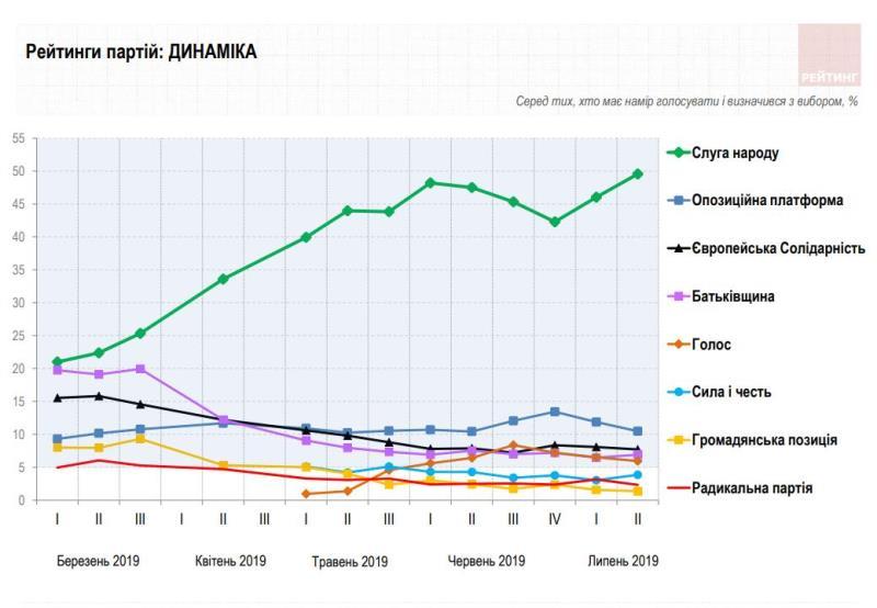 """Появился свежий рейтинг партий перед выборами: поддержка """"Слуги народа"""" достигает 50%"""