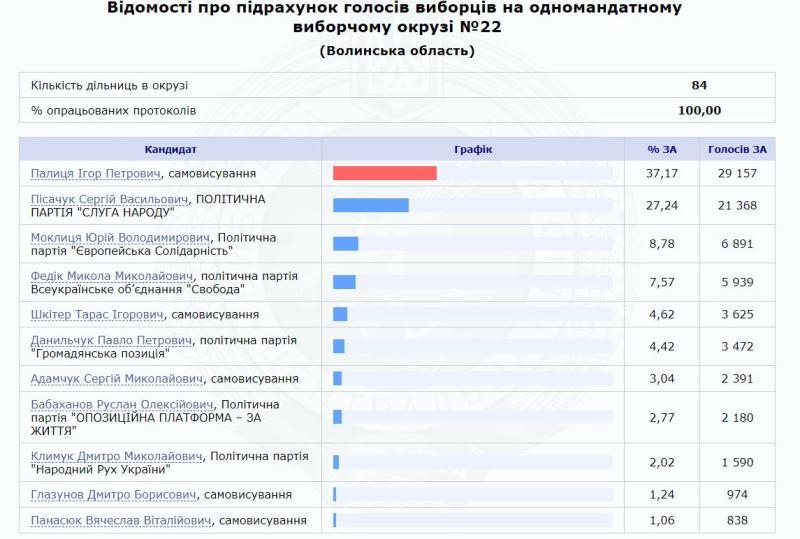 Бывший губернатор Одесской области Игорь Палица прошёл в Раду от Луцка