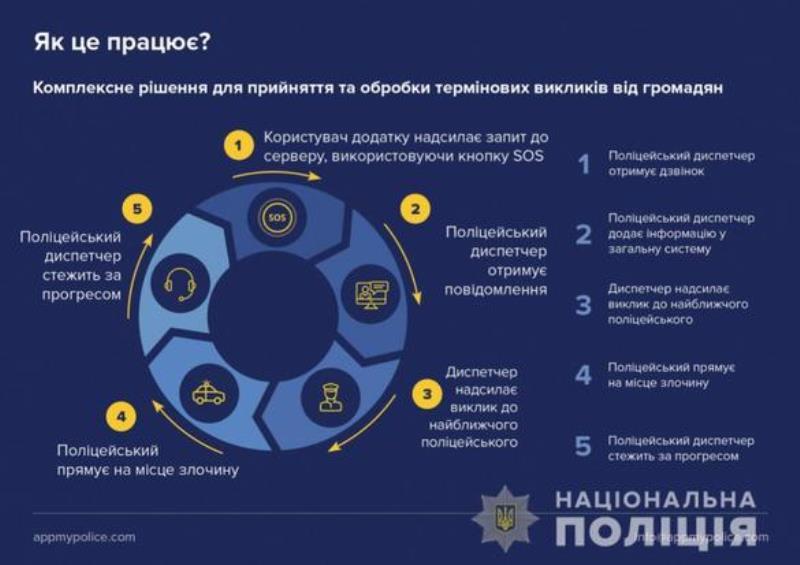 Кнопка SOS для мгновенного вызова полиции: в Одесской области заработало бесплатное мобильное приложение «My Pol»