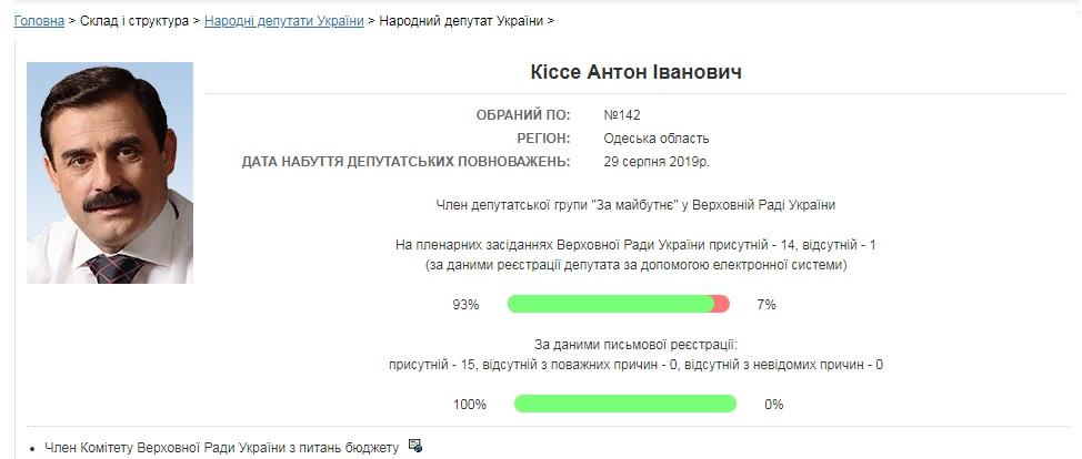 Самый пассивный представитель Бессарабии: нардеп Анатолий Урбанский уже пропустил 80% заседаний парламента