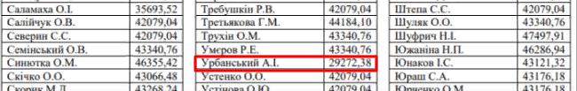 Нардепам дали первую зарплату: Урбанский, прогулявший 80% заседаний, получил больше 1 тыс долларов