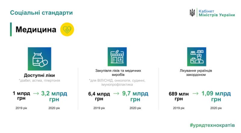 Верховная Рада приняла бюджет Украины на 2020: подробности