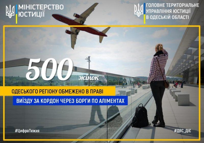 В Одесской области 500 матерей ограничили в праве выезда за границу из-за долгов по алиментам