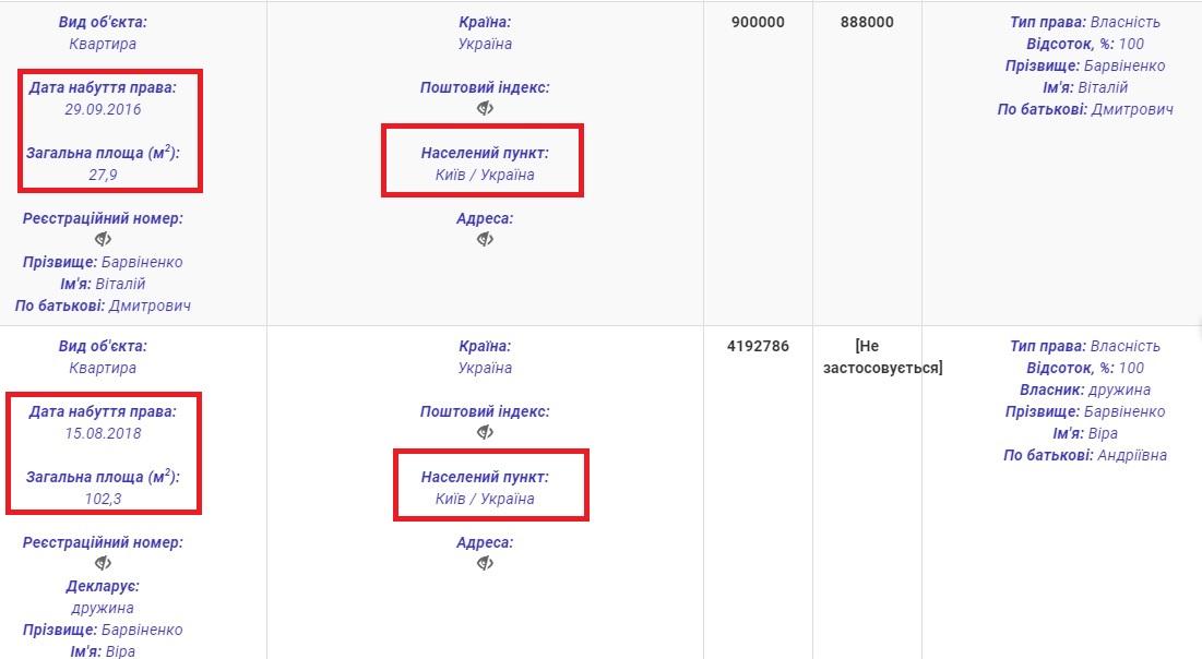 САП и НАБУ взялись за экс-депутатов, которые незаконно получали компенсацию за жилье в Киеве. Следующим может стать Виталий Барвиненко
