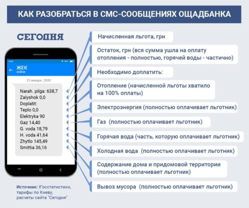 Монетизация льгот и субсидий усложнила жизнь украинцам: как правильно платить за коммуналку