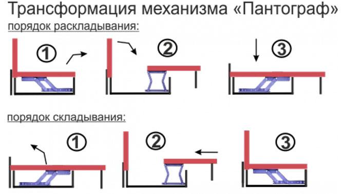 Механизм трансформации дивана пантограф, что нужно знать перед покупкой