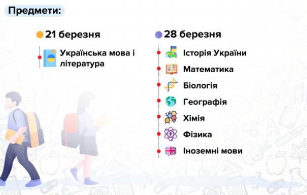 В Украине началась регистрация на пробное ВНО-2020: цены и даты экзаменов