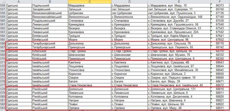В отделениях Укрпочты можно снять наличные без комиссии через POS-терминалы - перечень отделений по Бессарабии