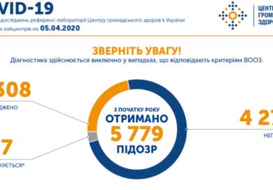 В Украине зафиксировано более 1300 случаев COVID-19