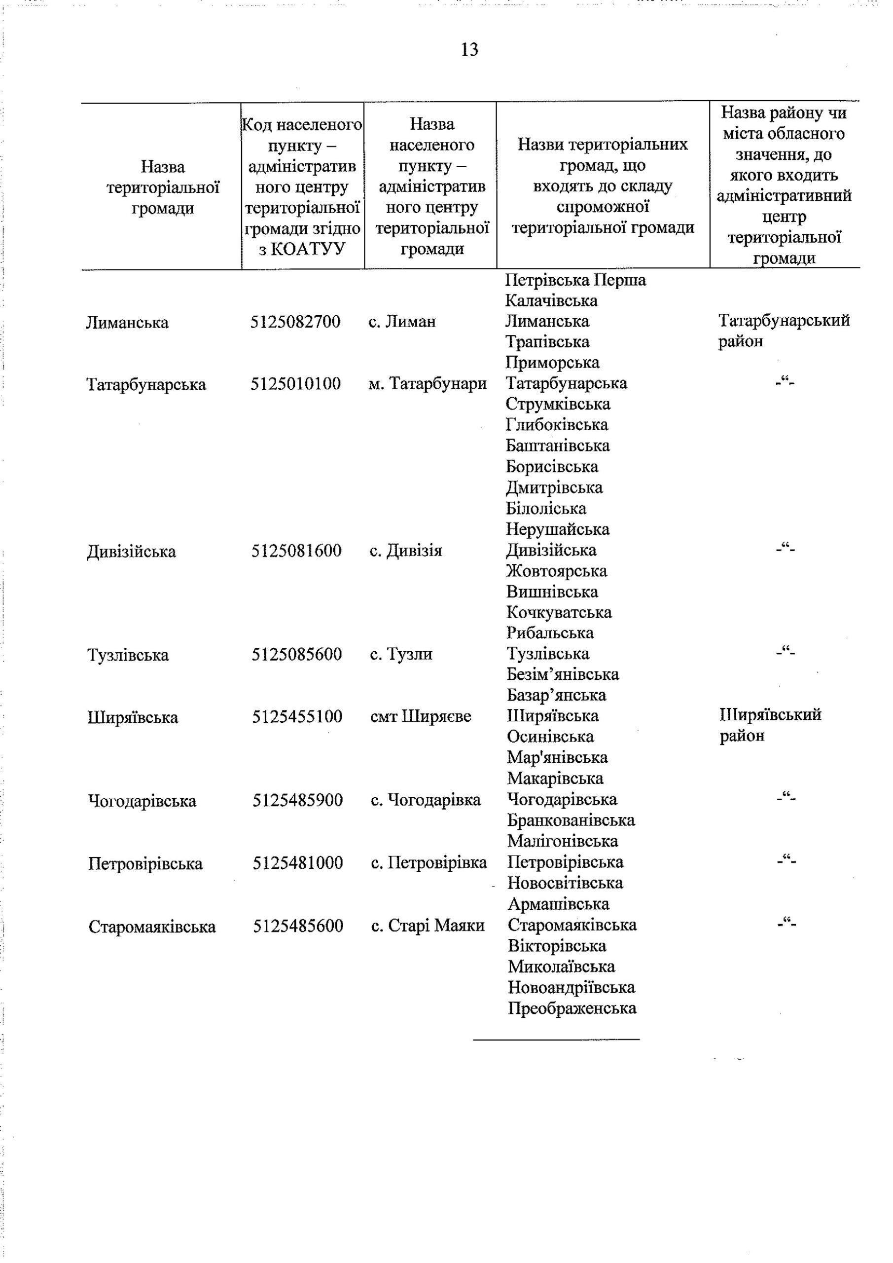 Кабмин опубликовал утвержденный перспективный план формирования ОТГ в Одесской области (документ)