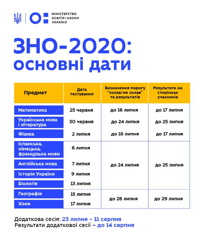 Максимально допустимая температура 37,2 и прочие условия: как в этом году в Украине пройдет ВНО