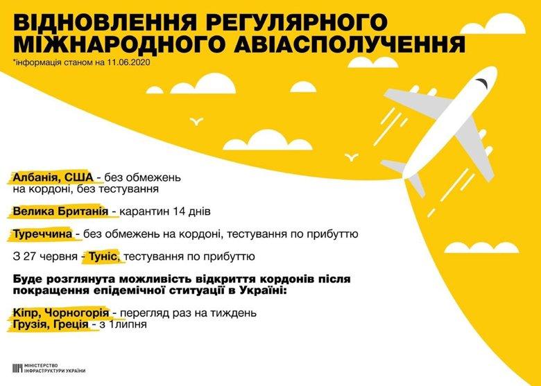 С сегодняшнего дня в Украине открывают международные авиаперелеты: куда можно улететь