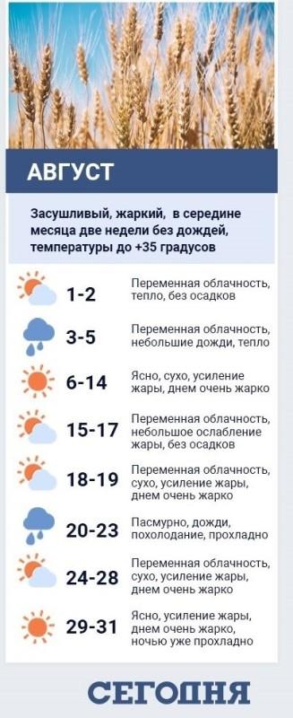 В последний месяц лета украинцев ждет климатический шок: синоптики рассказали о погоде на август